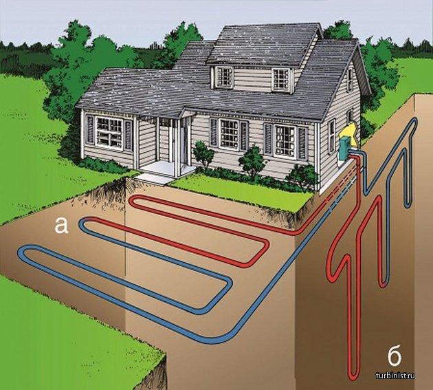 Энергия тепла земли, как источник отопления. Используемые грунтовые теплообменники и схемы теплоснабжения